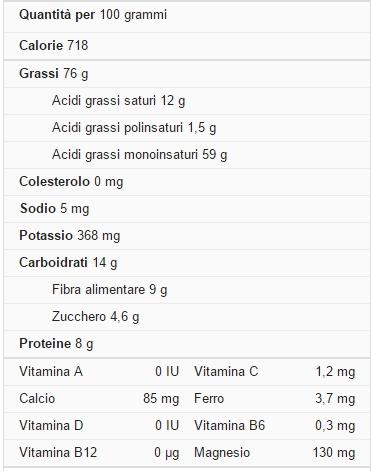 noci di macadamia calorie e valori nutrizionali